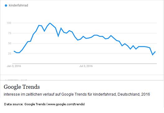Google Trends - Suchbegriff Kinderfahrrad